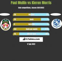 Paul Mullin vs Kieron Morris h2h player stats
