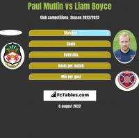 Paul Mullin vs Liam Boyce h2h player stats