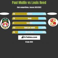 Paul Mullin vs Louis Reed h2h player stats