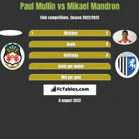 Paul Mullin vs Mikael Mandron h2h player stats