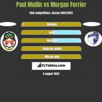 Paul Mullin vs Morgan Ferrier h2h player stats