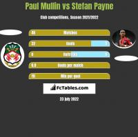 Paul Mullin vs Stefan Payne h2h player stats