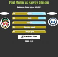 Paul Mullin vs Harvey Gilmour h2h player stats