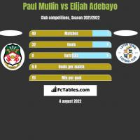 Paul Mullin vs Elijah Adebayo h2h player stats