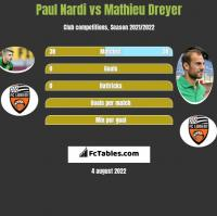 Paul Nardi vs Mathieu Dreyer h2h player stats