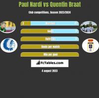Paul Nardi vs Quentin Braat h2h player stats