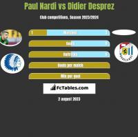 Paul Nardi vs Didier Desprez h2h player stats
