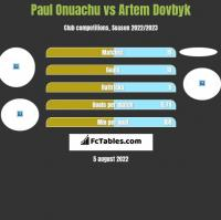 Paul Onuachu vs Artem Dowbyk h2h player stats