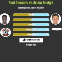 Paul Onuachu vs Artem Dovbyk h2h player stats