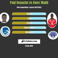 Paul Onuachu vs Awer Mabil h2h player stats