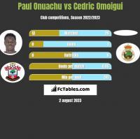 Paul Onuachu vs Cedric Omoigui h2h player stats