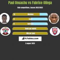 Paul Onuachu vs Fabrice Olinga h2h player stats