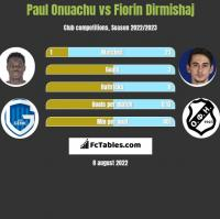 Paul Onuachu vs Fiorin Dirmishaj h2h player stats