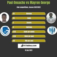 Paul Onuachu vs Mayron George h2h player stats