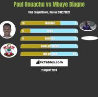 Paul Onuachu vs Mbaye Diagne h2h player stats