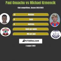 Paul Onuachu vs Michael Krmencik h2h player stats