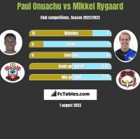 Paul Onuachu vs Mikkel Rygaard h2h player stats