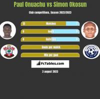 Paul Onuachu vs Simon Okosun h2h player stats