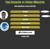 Paul Onuachu vs Stefan Milosevic h2h player stats