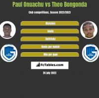 Paul Onuachu vs Theo Bongonda h2h player stats