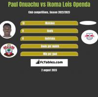 Paul Onuachu vs Ikoma Lois Openda h2h player stats