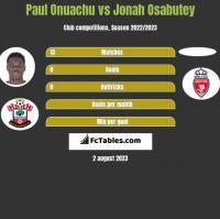 Paul Onuachu vs Jonah Osabutey h2h player stats