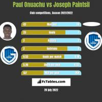 Paul Onuachu vs Joseph Paintsil h2h player stats