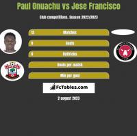 Paul Onuachu vs Jose Francisco h2h player stats