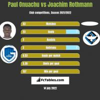 Paul Onuachu vs Joachim Rothmann h2h player stats