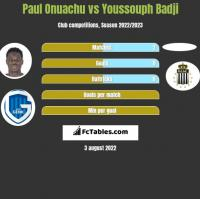 Paul Onuachu vs Youssouph Badji h2h player stats
