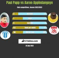 Paul Papp vs Aaron Appindangoye h2h player stats