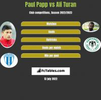 Paul Papp vs Ali Turan h2h player stats