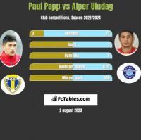 Paul Papp vs Alper Uludag h2h player stats