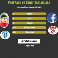 Paul Papp vs Caner Osmanpasa h2h player stats