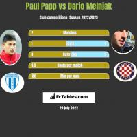 Paul Papp vs Dario Melnjak h2h player stats