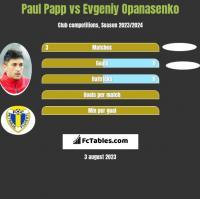 Paul Papp vs Evgeniy Opanasenko h2h player stats