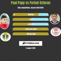Paul Papp vs Ferhat Oztorun h2h player stats