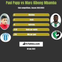 Paul Papp vs Marc Kibong Mbamba h2h player stats