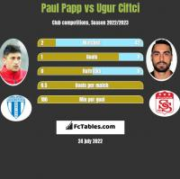 Paul Papp vs Ugur Ciftci h2h player stats