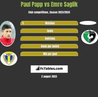 Paul Papp vs Emre Saglik h2h player stats