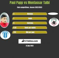 Paul Papp vs Montassar Talbi h2h player stats