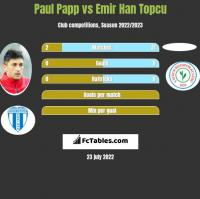 Paul Papp vs Emir Han Topcu h2h player stats