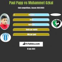 Paul Papp vs Muhammet Ozkal h2h player stats