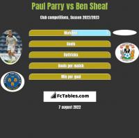 Paul Parry vs Ben Sheaf h2h player stats