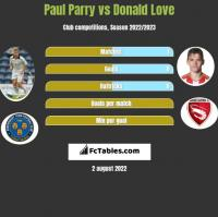 Paul Parry vs Donald Love h2h player stats