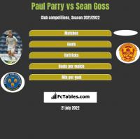 Paul Parry vs Sean Goss h2h player stats