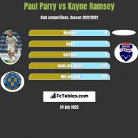 Paul Parry vs Kayne Ramsey h2h player stats