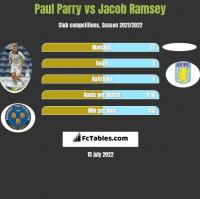 Paul Parry vs Jacob Ramsey h2h player stats