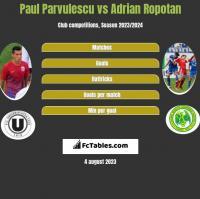 Paul Parvulescu vs Adrian Ropotan h2h player stats