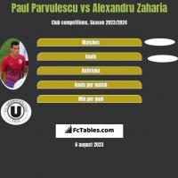 Paul Parvulescu vs Alexandru Zaharia h2h player stats
